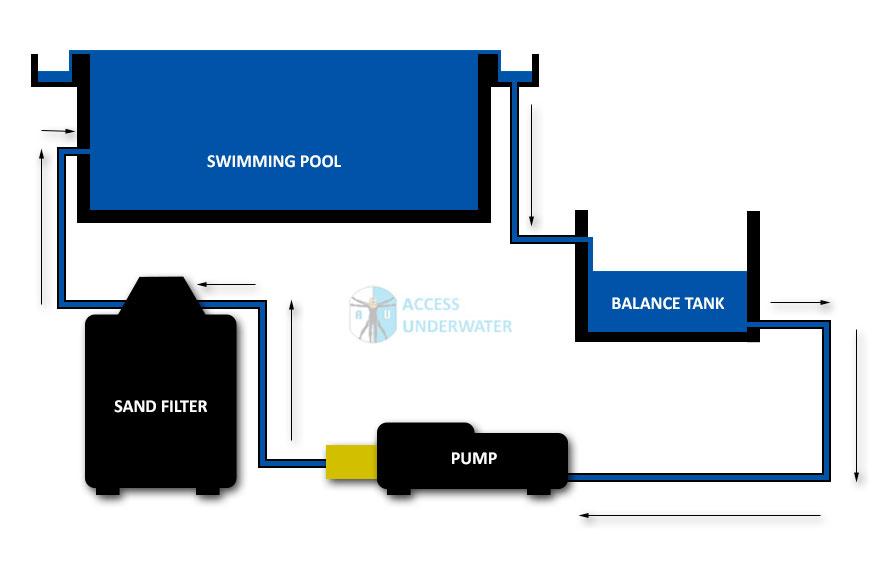 Swimming Pool Balance Tank System   Access Underwater UK